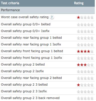 Baby Car Seat Crash Test Ratings Uk